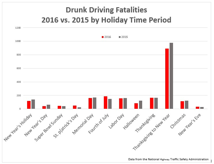 If you plan to drink during the holidays use a designated driver