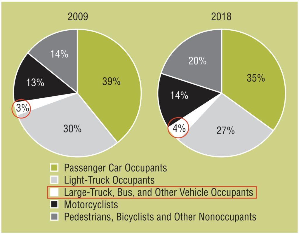 truck safety statistics