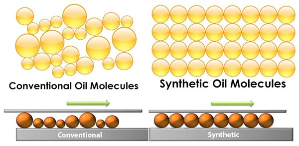 The Difference Between Synthetic and Conventional Oil